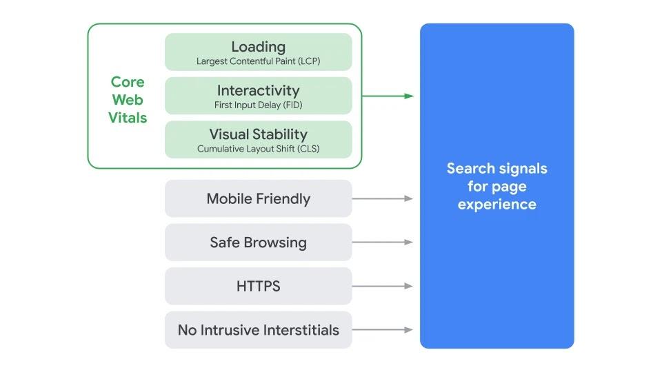 https://webmasters.googleblog.com/2020/05/evaluating-page-experience.html