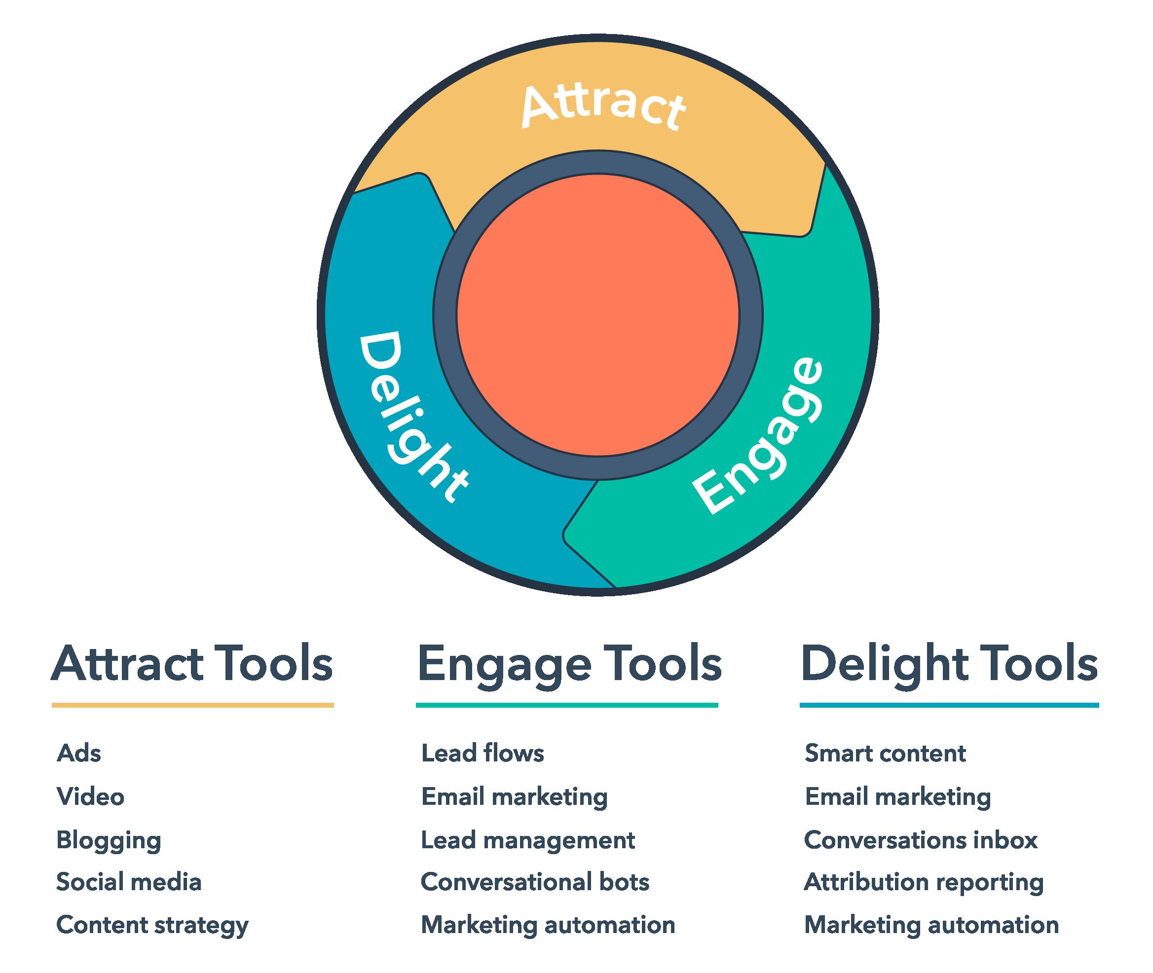 inbound marketing hubspot - grafika