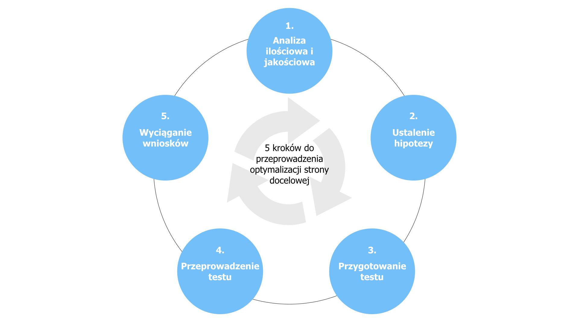 proces optymalizacji landing page 5 kroków