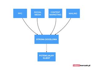 lead generation proces grafika.001