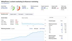 content marketing dla startupów linkujące domeny dofollow
