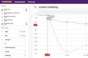 content marketing dla startupów surfer seo