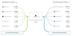 marketing w software house - dlaczego medium?