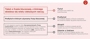 schemat budowy informacji prasowej z wykorzystaniem słów kluczowych